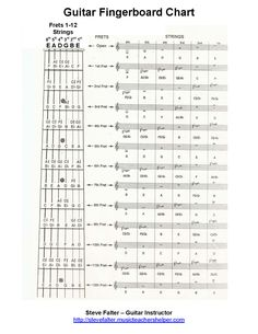 Guitar Fretboard Chart Pdf free guitar worksheet the most complete fingerboard Music Theory Guitar, Guitar Chords For Songs, Guitar Sheet Music, Guitar Tips, Music Chords, Guitar Chords Beginner, Learn Guitar Chords, Guitar For Beginners, Guitar Fretboard Chart