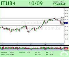 ITAUUNIBANCO - ITUB4 - 10/09/2012 #ITUB4 #analises #bovespa