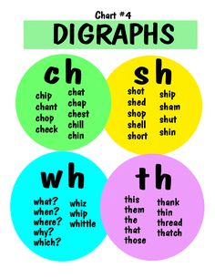 Digraphs for Beginning Readers Phonics Chart, Phonics Rules, Jolly Phonics, Phonics Worksheets, Phonics Activities, English Phonics, Teaching English, Learn English, English Lessons