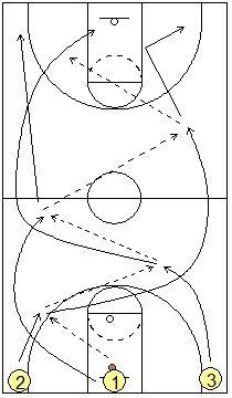 Basketball Drill, 3-man Weave Drill - Coach's Clipboard #Basketball Coaching