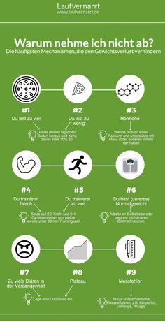 Hast du Probleme mit dem Abnehmen und fragst dich, warum es einfach nicht klappen will? Hier sind die 9 häufigsten Mechanismen, die dich am Abnehmen hindern! Wo erkennst du dich wieder?