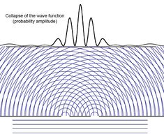 Animation of a probability amplitude wave function ψ collapsing