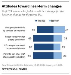 Most Americans Do Not Want Google-ish Glasses, Drones, Or Lab-Grown Meat