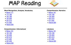 Thinking Out Loud: MAP Test Resources