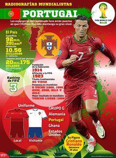 Portugal se encuentra en el lugar número 3 de la FIFA, su gran estrella es Cristiano Ronaldo.