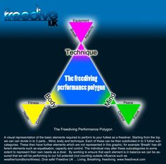The freediving performance polygon