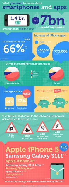 Smartphones and Apps