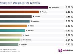 Taux d'engagement moyen sur Facebook par secteur d'activité