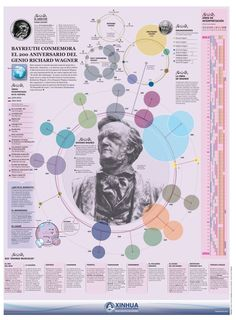 Richard Wagner and Bayreuth, infographic by Estefan Cuanaloo Information Design, Information Graphics, Visualisation, Data Visualization, Poster Design Layout, Poster Designs, Poster Ideas, Information Visualization, Sports Graphic Design