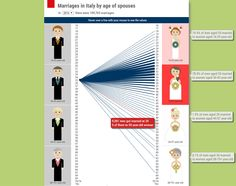 Marriages in Italy by age of spouses. The data are available since 2004 referring to all ages of spouses (16-75+ years old) #infographic #istat #dataviz