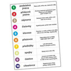 slovní druhy - Hledat Googlem Google