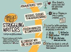 Infographic: Strategies to Help Struggling Writers -- Assign Authentic Topics; Introduce Students to an Authentic Audience; Focus on Knowledge and Comprehension; Be Consistent with One-On-One Feedback