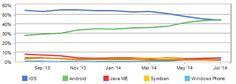 Internetnutzung: Android überholt erstmals iOS