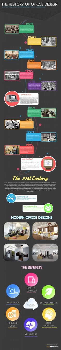 The history of office interior design