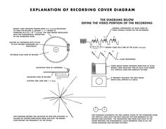 Explanation of the Voyager Golden Record cover by NASA Voyager Golden Record, Pulsar Map, Nasa History, Carl Sagan, Space Program, Sistema Solar, Interstellar, Space Exploration, Time Capsule