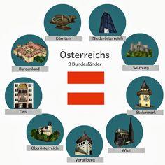krabbelwiese: Bilder zu den Bundesländern Österreichs Geography Lessons, German Language, Travel Posters, Continents, Kindergarten, Classroom, Teaching, Education, Children