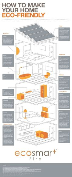 How to Make Your Home Eco-Friendly - Infographic