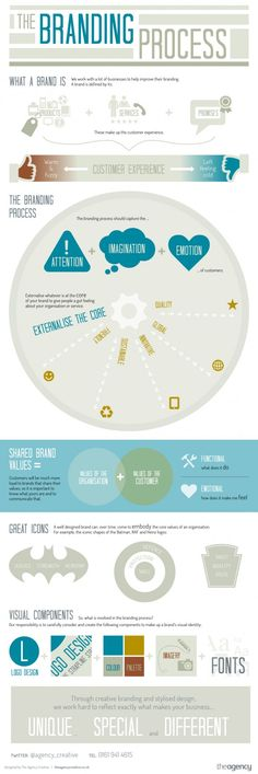 The Branding Process #infographic