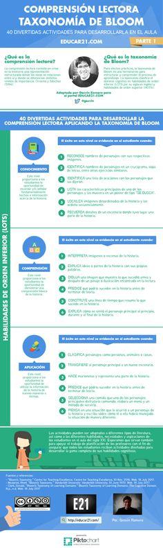 Taxonomía de Bloom en la Comprensión Lectora – 40 Divertidas Actividades para el Aula | Artículo PARTE 1 | Blog de Gesvin