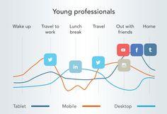 Comment les jeunes actifs utilisent les réseaux sociaux pendant la journée et sur quel support!