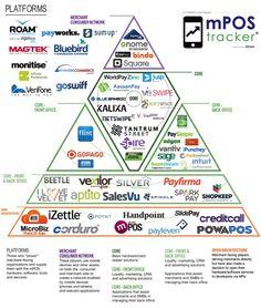 http://www.pymnts.com/wp-content/uploads/2015/01/mPOS-Pyramid-January.jpg