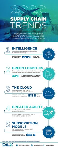Supply Chain Logistics, Transportation Industry, Supply Chain Management, Work From Home Moms, Machine Learning, Climate Change, Insight, Knowledge, Infographics