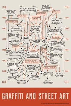 History of Graffiti & Street Art Diagram - Created by Daniel Feral. It shows the graffiti and street art movement - from 1940 to today. Graffiti Artwork, Street Art Graffiti, Graffiti History, Art Fauvisme, Pop Art, Activist Art, Lowbrow Art, Fine Art, Art Classroom