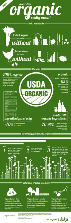 "What Does ""Organic"" really mean? [Infographic]"
