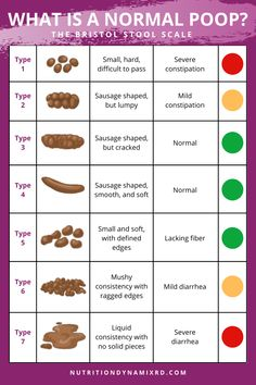 What Your Poop Can Tell You About Your Health - Nutrition Dynamix Health Diet, Health And Nutrition, Health And Wellness, Nutrition Tips, Green Color Meaning, Stool Chart, Muscle Nutrition, Green Food Coloring, Health Magazine