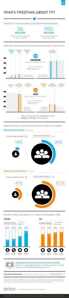 Who is Tweeting about TV? - Wer twittert über das Fernsehen? Quel est le profil des TV-Twitteurs ?