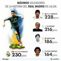 Máximos goleadores del Real Madrid en Liga