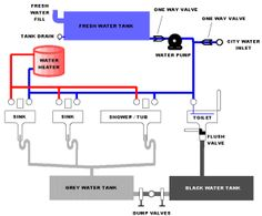 airstream trailer plumbing diagram click image for larger rh pinterest com Kitchen Plumbing Schematic Plumbing Vent Schematics
