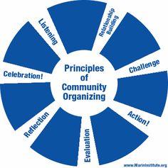 organizing | Principles of Community Organizing diagram