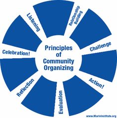 organizing | Principles of Community Organizing diagram