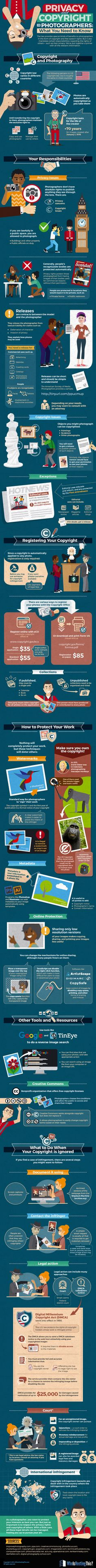 Privacy and Copyright for Photographers: What You Need to Know #Infographic #Photography