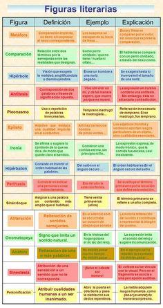 ... FIGURAS LITERARIAS. https://sites.google.com/site/lenguaescolapiosbilbao/2-tipologia-textual/tema-9/expresion-oral