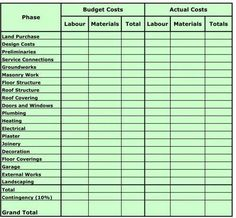 Construction Cost Breakdown Sheet For The Home In 2019