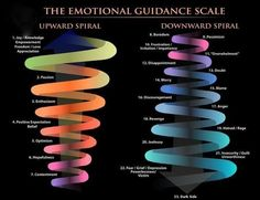 The Emotional Guidance Scale