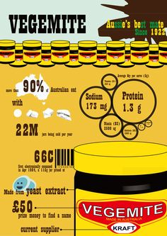 Vegemite! Australian food paste made from yeast extract. It is a spread for sandwiches, toast, crumpets and cracker biscuits, and filling for pastries. It is si