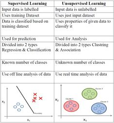 Unsupervised Learning is a type of Machine Learning that looks for previously undetected patterns in the dataset with no pre-existing labels & minimum of human supervision. Learning Methods, Deep Learning, Statistics Math, Supervised Learning, Machine Learning Artificial Intelligence, Ai Machine Learning, Logistic Regression, Regression Analysis, Linear Regression