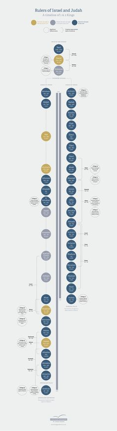Rulers of Israel and Judah: A Timeline of I and II Kings   Pursuing Truth