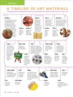 A Timeline of Art Materials #Elementary #ArtEd #ArtEducation #Timeline #Art