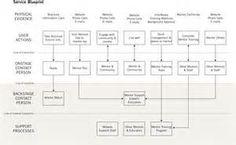 service blueprint - 必应 图片