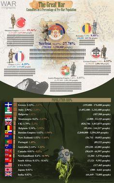 The Great War casualties as percenteges of prewar populations
