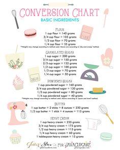 Conversion Chart (U.S. to Euro / UK) for the Inspired Home Baker via JavaCupcake Blog