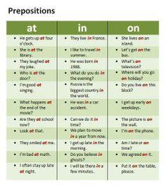 ESL Tips - Basic prepositions in English grammar Mais English Tips, English Fun, English Writing, English Study, English Words, English Lessons, Teaching English, Learn English, Modern English