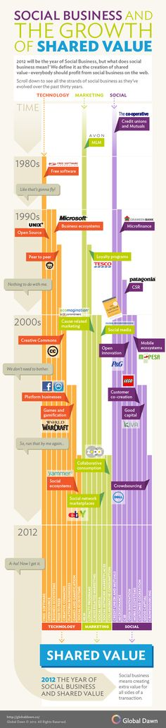 Understanding Social: An Infographic of a New Busines Idea... in short, what the idea of Social Business means and how it evolved as a natural incarnation of overlapping values from Technology, Marketing, and Social over the last 30 years. A terrific infographic that will not only inform and educate, but make you feel really, really old if you're able to remember this far back! (doh. although that's old too!)