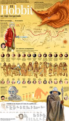 Infographic about new characters and map of the Middle Eart, for the Hobbit