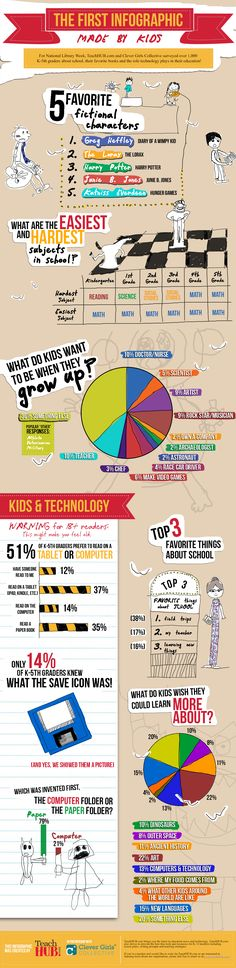 """Kids about books, reading and technology """"The infographic is based on a survey among kids about school, and the role of books and technology in their education. Prepared for the National Library Week it is the first ever infographic made by kids. Teaching Technology, Digital Technology, Educational Technology, Instructional Technology, Technology Updates, Library Week, Library Ideas, Library Lessons, Teacher Resources"""