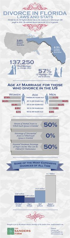 dating site with highest marriage rate Inter-faith & intra-faith marriages divorce rates among mixed marriages: divorce rates among jews were highest of any religion sampled dating strategies:.